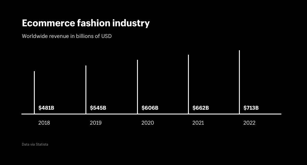 Fashion Industry Statistics 2020.The Ecommerce Fashion Industry 2019 Statistics E Commerce News