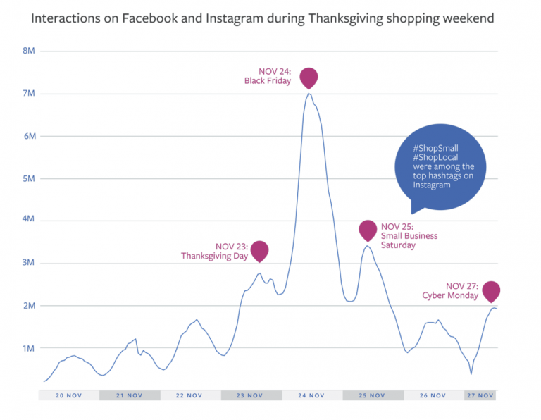 Interactions on Facebook and Instagram during Thanksgiving holiday